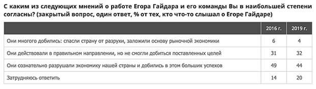 опрос, реформы Егора Гайдара(2019)|Фото: ВЦИОМ