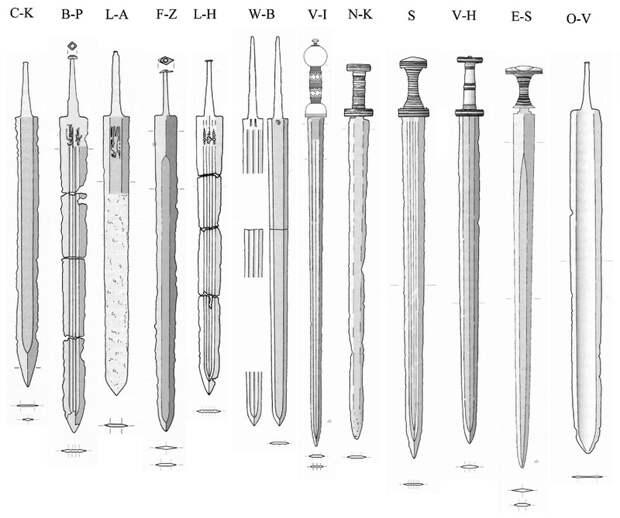 Классификация мечей из скандинавских военных кладов согласно Й. Иллькеру - Экипировка античных воинов: германцы | Warspot.ru