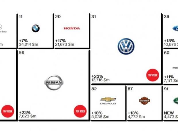 Toyota в 11 раз стала лучшей автомобильной маркой в мире