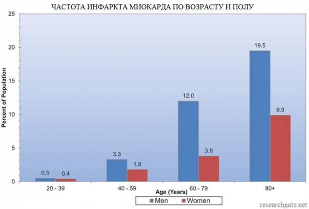 Почему женщины живут дольше, а на пенсию выходят раньше мужчин
