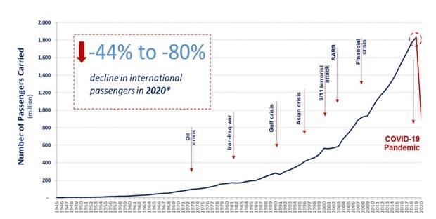 Развитие авиационных перевозок в мире в 1945-2020 годах (количество перевезенных пассажиров на международных маршрутах, млн. пассажиров в год)