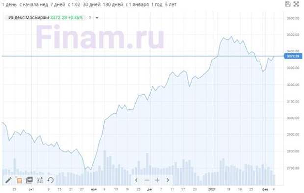 Индекс МосБиржи