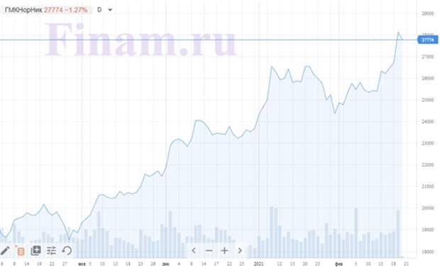 """Российский рынок открылся падением - из-за аварии продают бумаги """"Норникеля"""""""