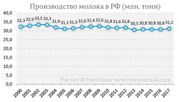 Какой эффект был от продуктовых контрсанкций Путина?