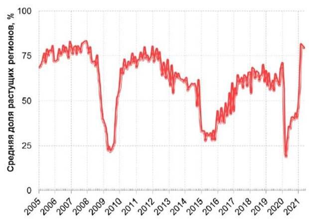 Рис. 2.1. Сводный индекс региональной экономической активности (РЭА) (январь 2005 - июнь 2021 гг.)