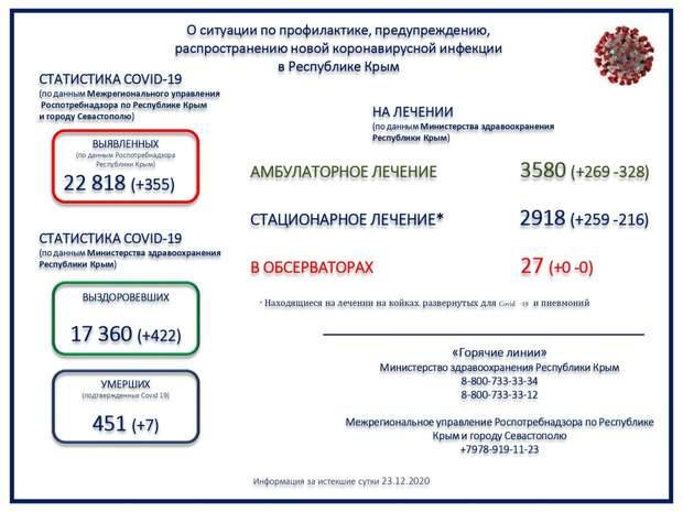 В Крыму ещё 7 пациентов в коронавирусом скончались за сутки