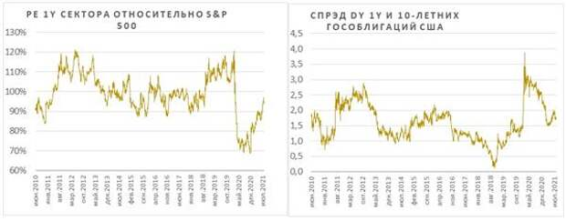 PE 1Y сектора относительно S&P 500 и спрэд DY 1Y и 10-летних гособлигаций США