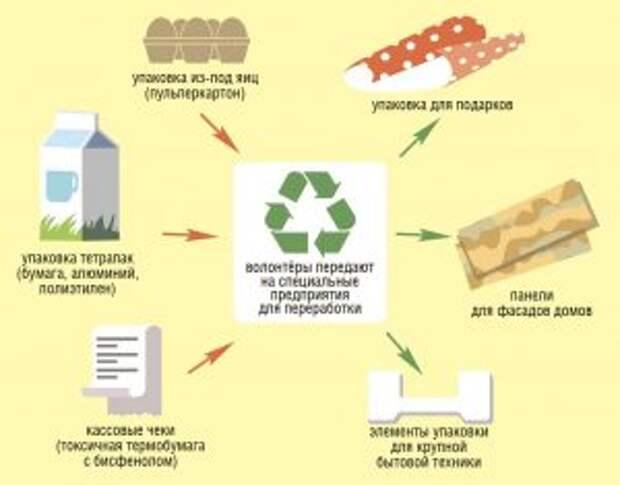 Что происходят из отходов, собранных экоцентрами