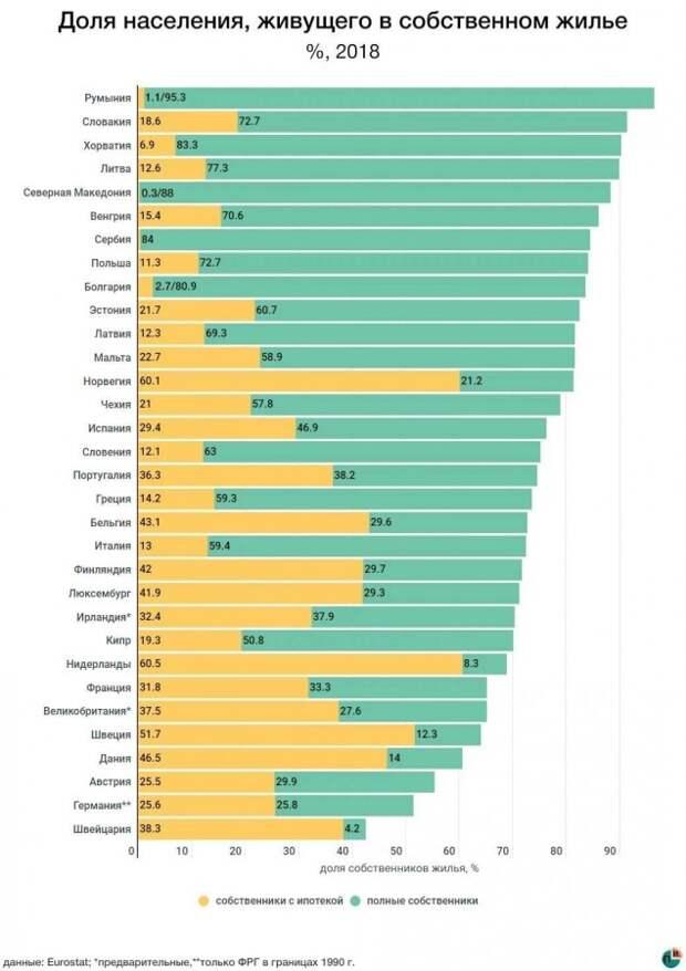 Доля населения, живущего в собственном жилье