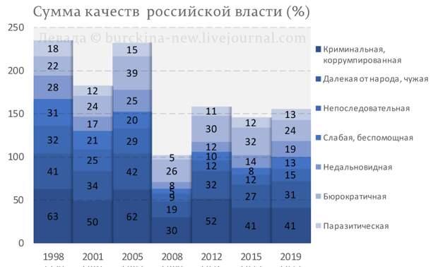 Сумма качеств российской власти