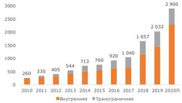 Из-за пандемии доля интернет-торговли впервые превысила 10% от всего российского ритейла