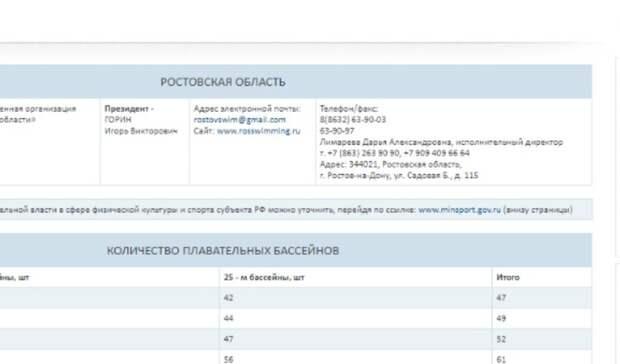 Реклама проституток оказалась насайте федерации плавания вРостовской области