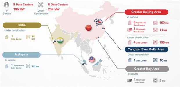 IPOChindata— крупнейшего китайского оператора гипермасштабируемых ЦОД