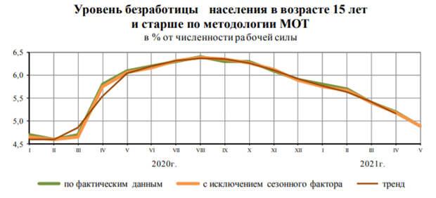 Уровень безработицы в России в апреле 2021 года составил 4,9%
