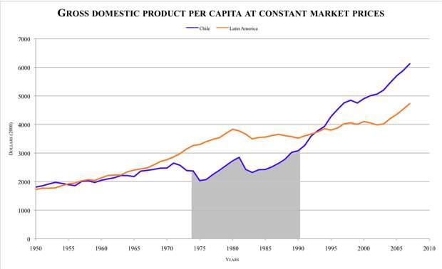 Фото 9. Экономические достижения Пиночета.png