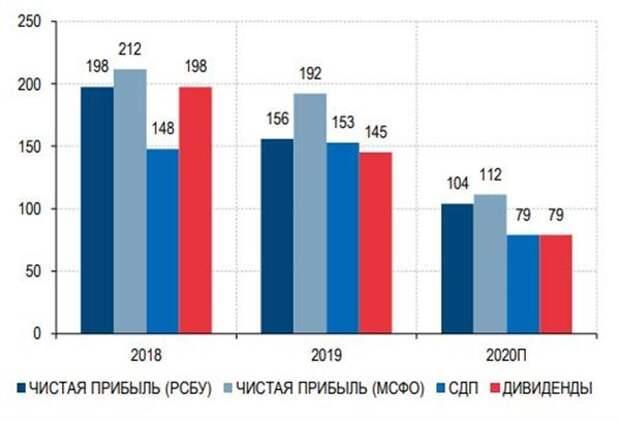 Чистая прибыль, СДП и дивиденды Татнефти