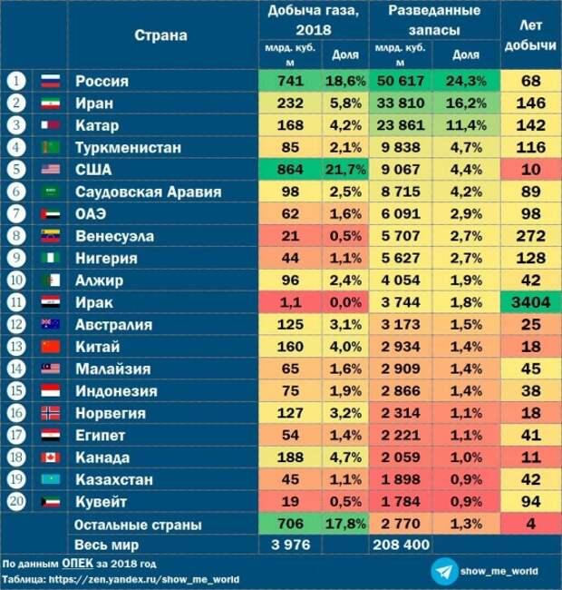Россия на газовом рынке Европы, насколько хватит запасов газа и молекулярный мотор