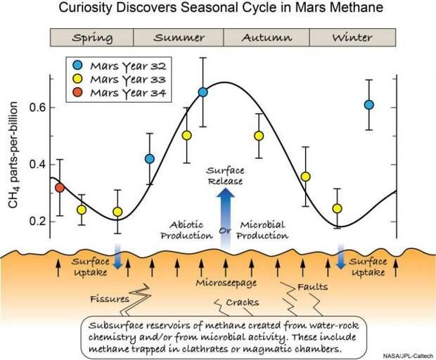 Марсоход «Кьюриосити» нашел «древнюю органику» и подтвердил сезонность метановых выбросов