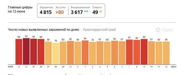 На Кубани выявили еще 80 ковид-инфицированных