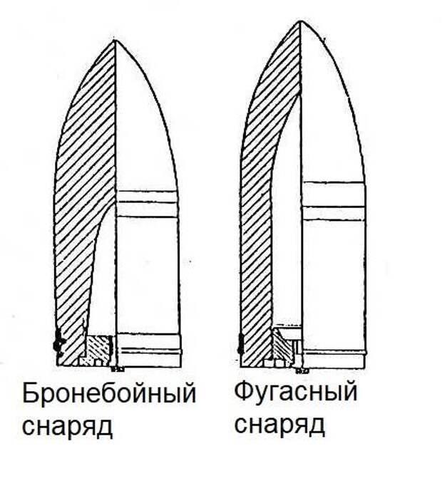 Цусима. Снарядная версия: снаряды и опыты