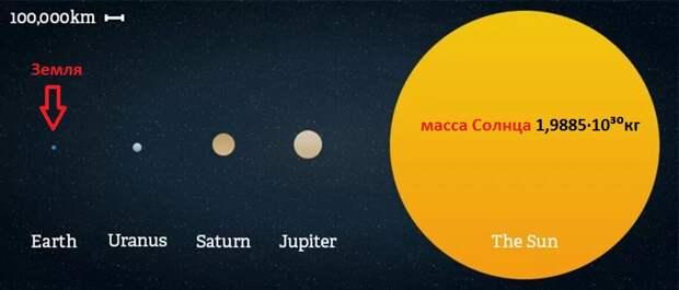 Солнце — звезда с многовековой историей: что мы знаем о ней на самом деле