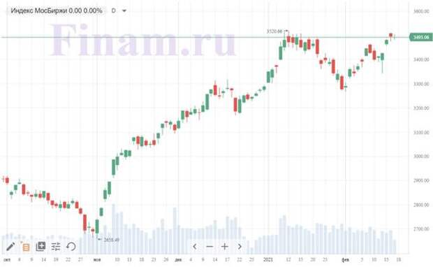"""Коронавирус и финансовые рынки 17 февраля: Россия и Китай устанавливают """"вакцинную дипломатию"""""""