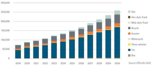 Прогнозный спрос на медь со стороны сегмента электромобилей по типам транспортных средств