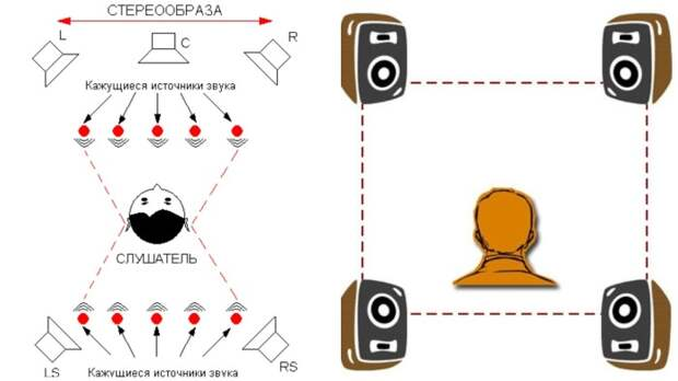 В погоне за прибылью производители решили наладить выпуск проигрывателей с квадро звуком / Фото: samoychiteli.ru