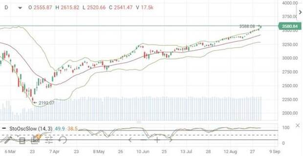 Индекс S&P 500