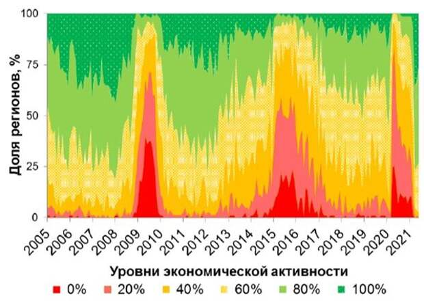 """Рис. 2.4. """"Теплограмма"""": доли регионов с разным уровнем экономической активности (январь 2005 - июнь 2021 гг.)"""