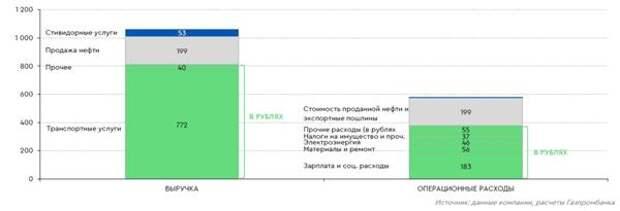 Валютная структура выручки и операционных расходов в 2019 г.