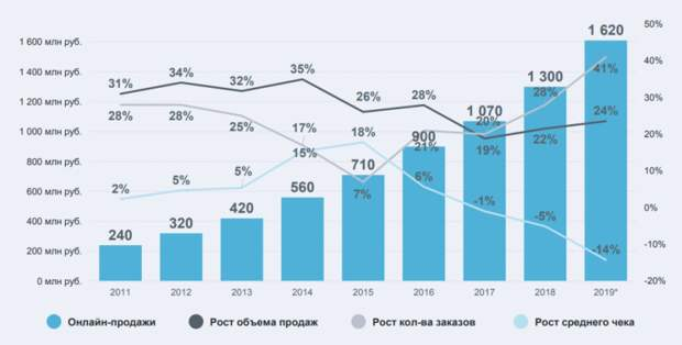 Интернет-торговля в России 2019: аналитика Data Insight