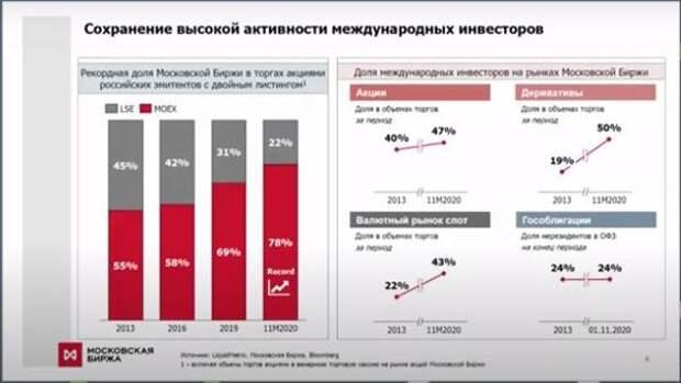 """Мосбиржа видит потенциал в """"зеленом"""" инвестировании"""