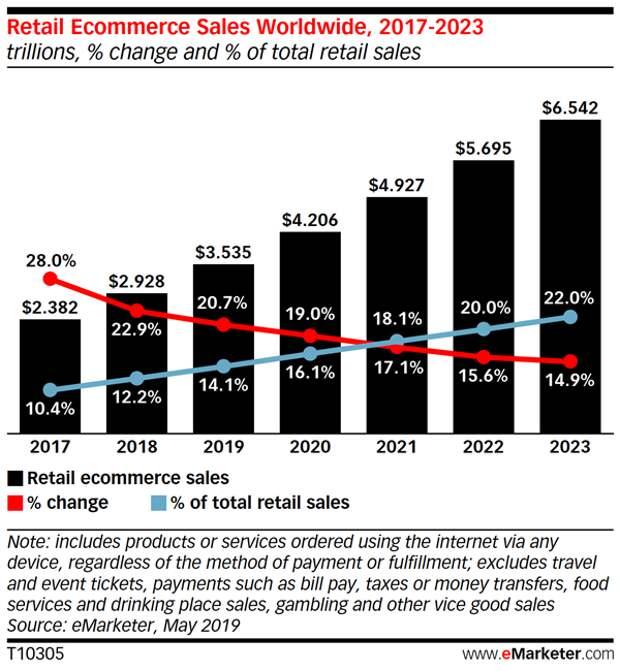Ритейлеры выигрывают от обретения статуса игрока рынка e-commerce