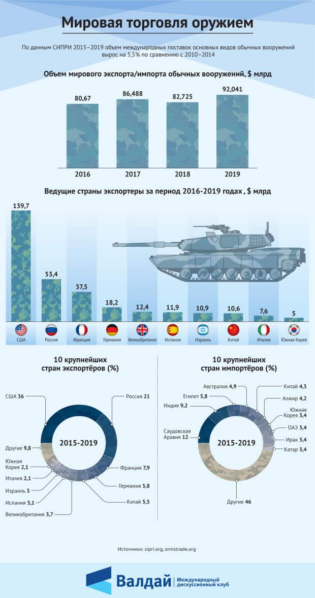 Мировая торговля оружием