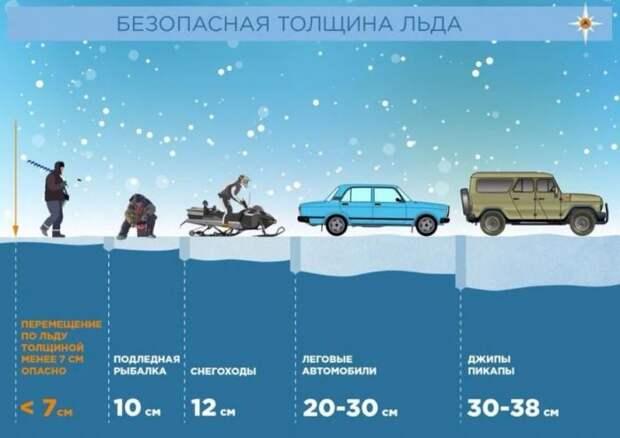 При какой толщине льда на нем можно лихачить на автомобиле