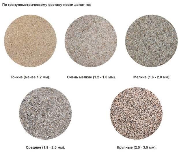 Сколько нужно цемента на 1 куб бетона? И какой песок лучше