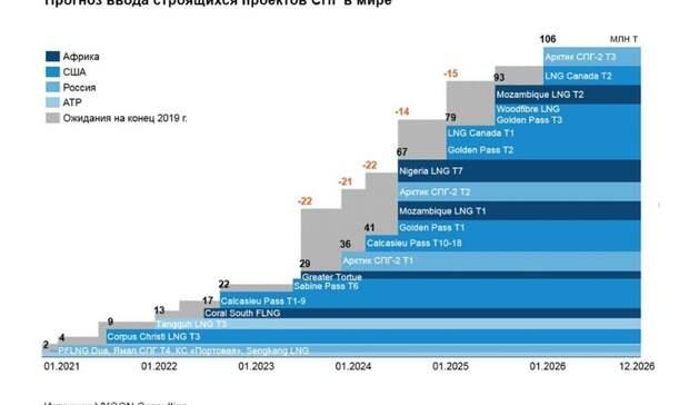 Хроники високосного газового года
