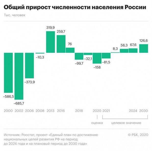 В России ожидается сокращение населения и рост бедности