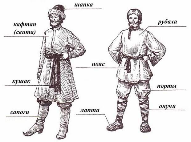 Традиционный русский народный костюм – одежда славянской культуры