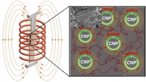 Создан эпоксидный клей, работающий при воздействии переменного магнитного поля