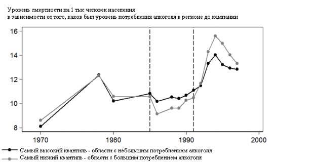 Реформы и Ельцин не виноваты в повышении смертности в 90-е годы