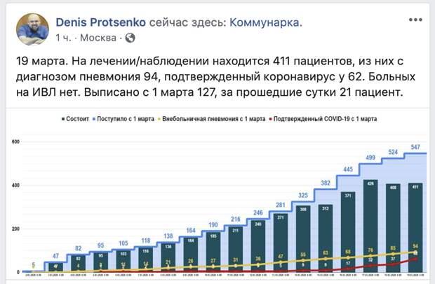 Денис Проценко, главный врач Московской городской больницы №40, о лечении больных коронавирусом