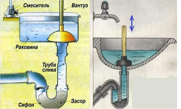 Картинки по запросу Засор в раковине: прочистка гофрированной трубы для слива