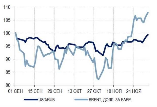 Рубль недооценен к текущим ценам на нефть