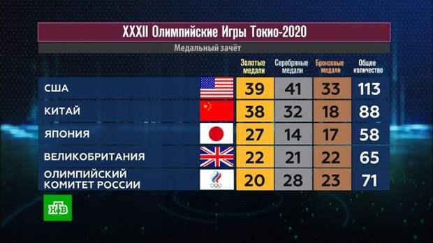 Послесловие к Олимпиаде в Токио. Гимнастика гибких хребтов
