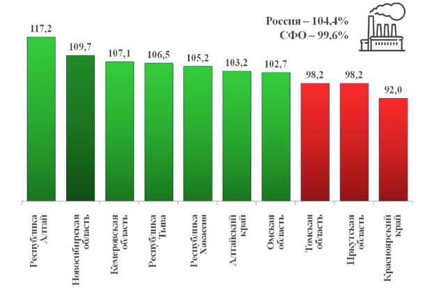 Промпроизводство в первом полугодии выросло в семи сибирских регионах из 10