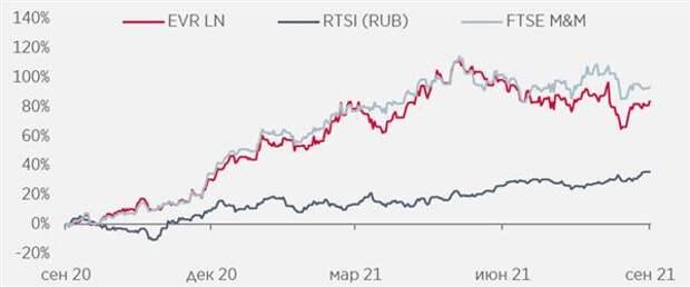 """Из-за высокой интеграции в сырье """"Евраз"""" может быть особенно чувствителен к росту НДПИ"""