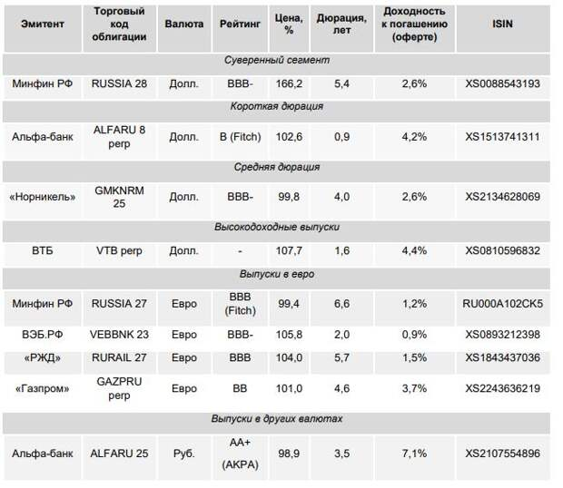 ФИНАМ: Еженедельный обзор: Корпоративные евробонды восстанавливают спреды