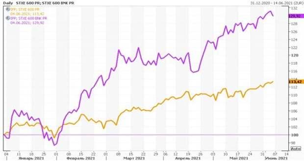 Сравнение динамики европейского банковского сектора с широким рынком